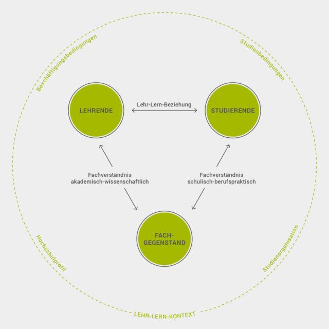 Heterogenitätsdidaktisches Modell