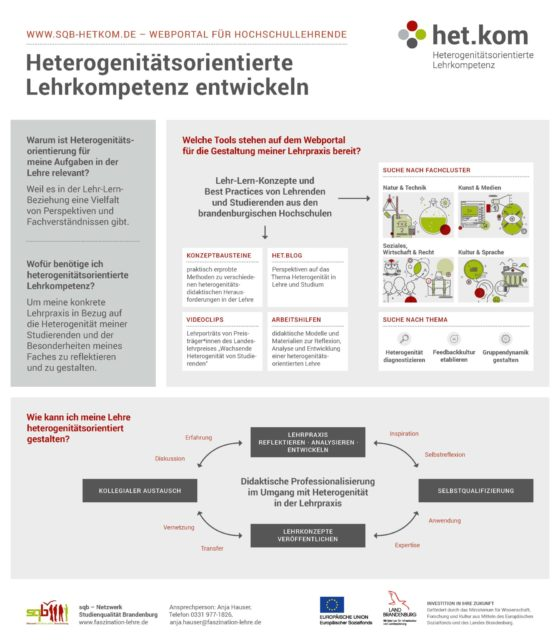 Kurzüberblick zum Webportal www.sqb-hetkom.de