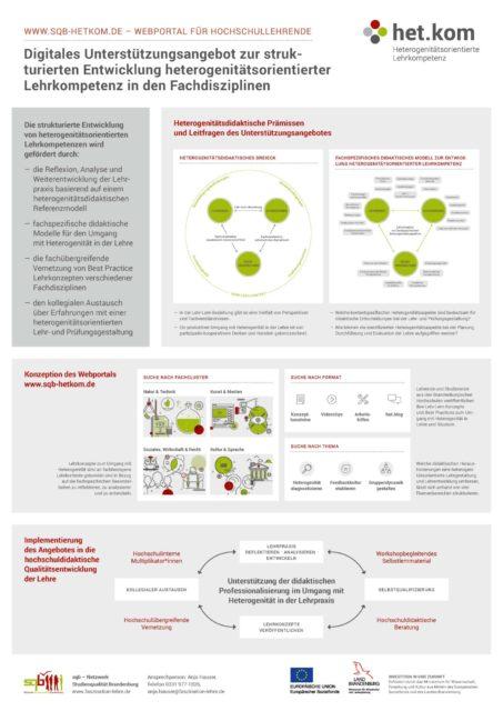 Kurzüberblick zur Konzeption des Webportals www.sqb-hetkom.de